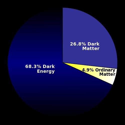 distribuzione-di-massa-energia-dell-universo