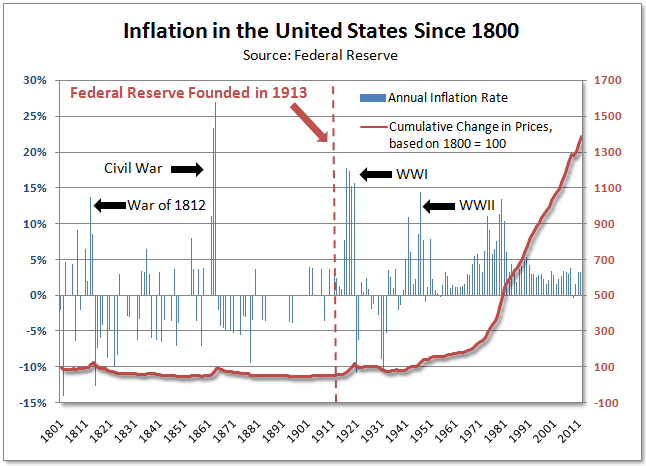 tim-iaconoinflation-before-and-after-the-federal-reserve-2013-03-04-001