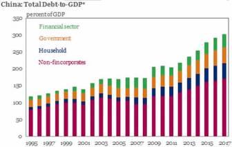 cina-percentuale-del-debito-sul-pil