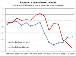 11-Crollo-risparmio-e-investimenti-300x226.jpg